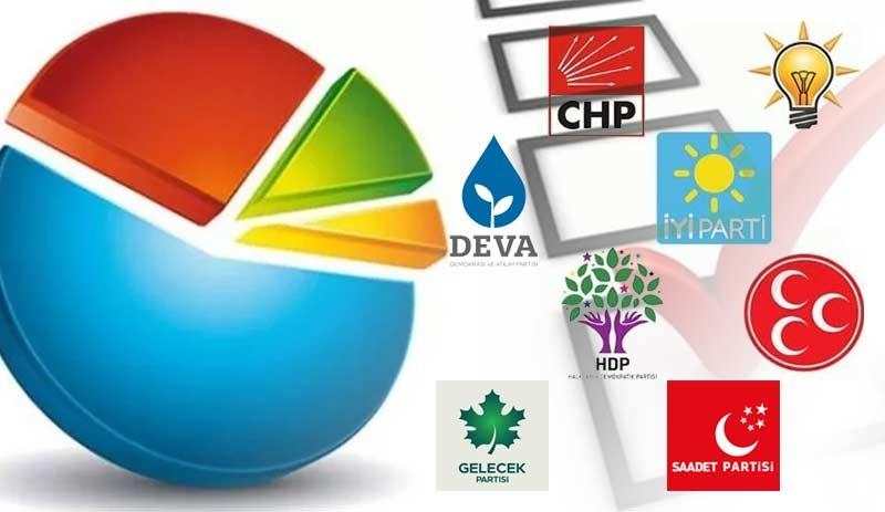 İşte son anket sonuçları: Hangi parti ne kadar oy alıyor?